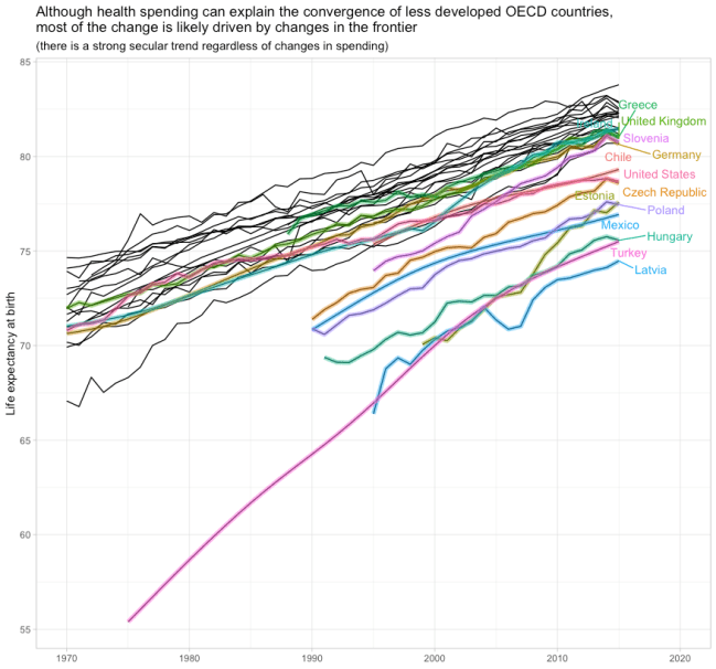 rcafdm_secular_trend_by_year_plot_OWID_comps.png