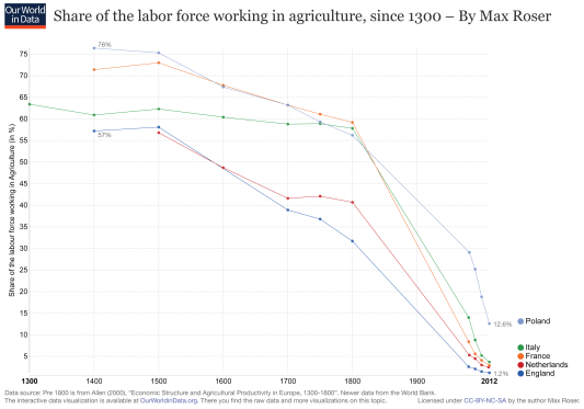 ourworldindata_share-working-in-agriculture-since-1300