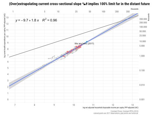 rcafdm_crude_extrapolation.png