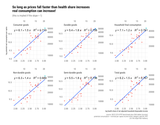 rcafdm_price_decline_faster_than_health_share_increase_major_goods_aggsV2.png
