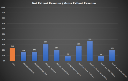 california_hospital_net_patient_revenue_vs_gross_revenue