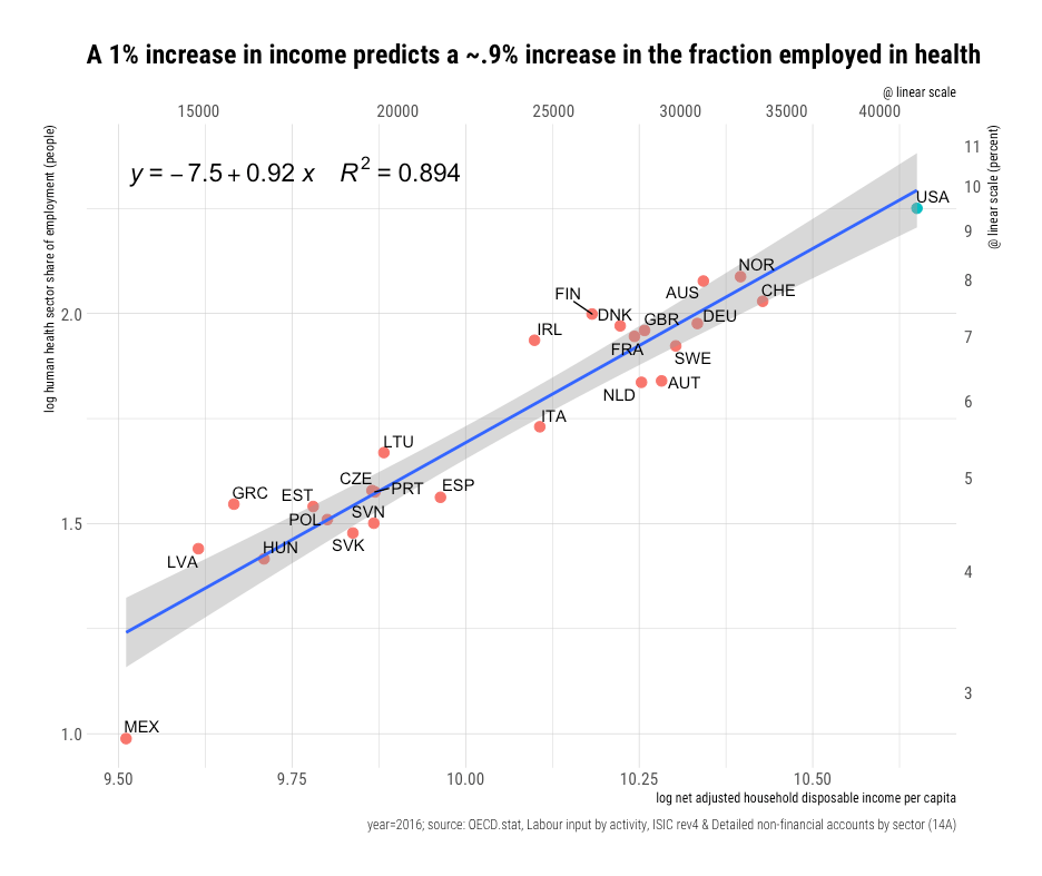 rcafdm_health_fraction_employment_income_elasticity.png