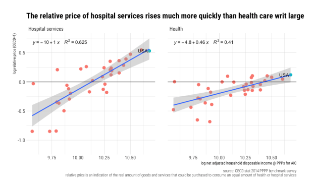 rcafdm_health_vs_hospital_relative_price_on_HH_income.png
