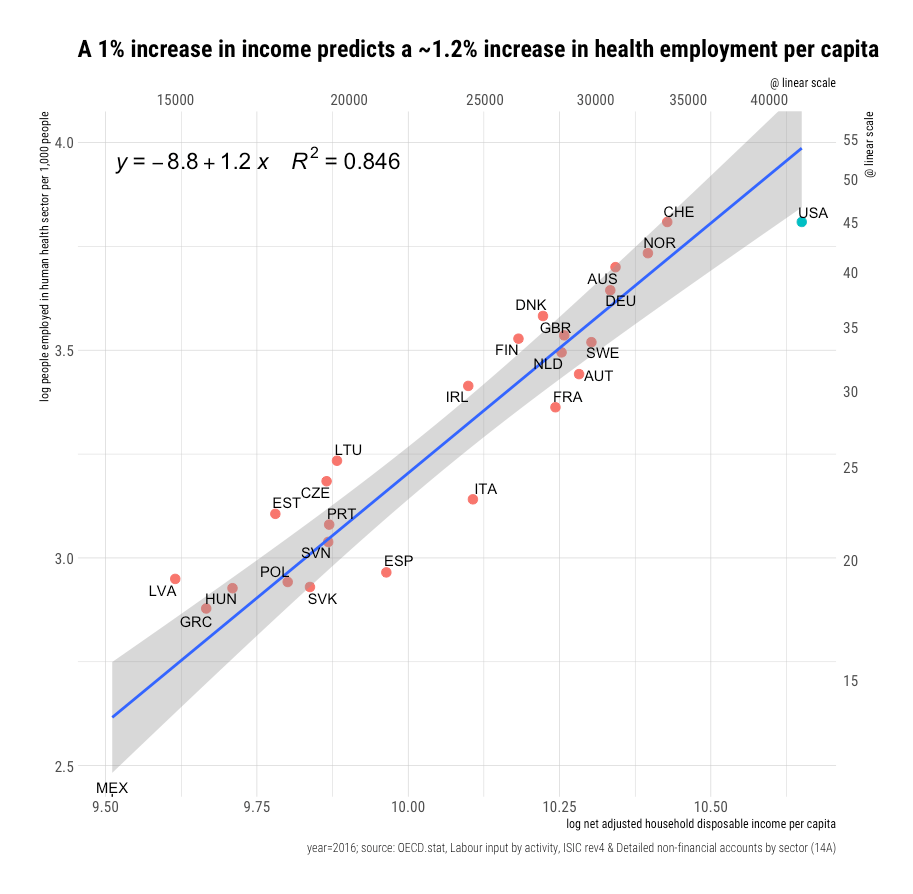 rcafdm_health_worker_density_income_elasticity.png