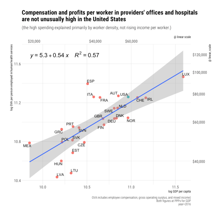 rcafdm_oecd_comparison_health_gva_per_worker_by_gdp_per_capita.png