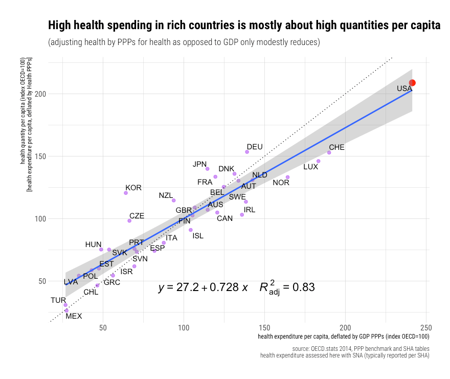 rcafdm_oecd_health_spend_at_health_PPPs_vs_GDP_PPPs.png