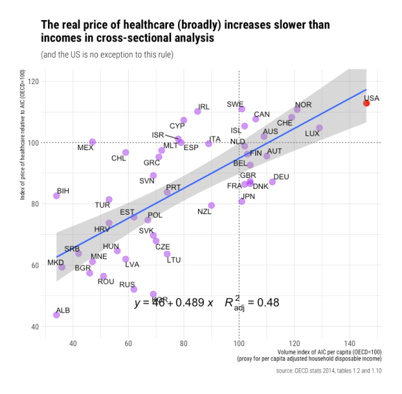 rcafdm_updated_oecd_health_price_index_vs_volume_aic.png