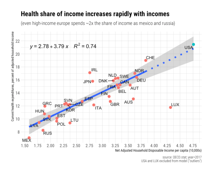 rcafdm_income_share_by_nahdi_2017_USA_LUX_excluded_v2.png
