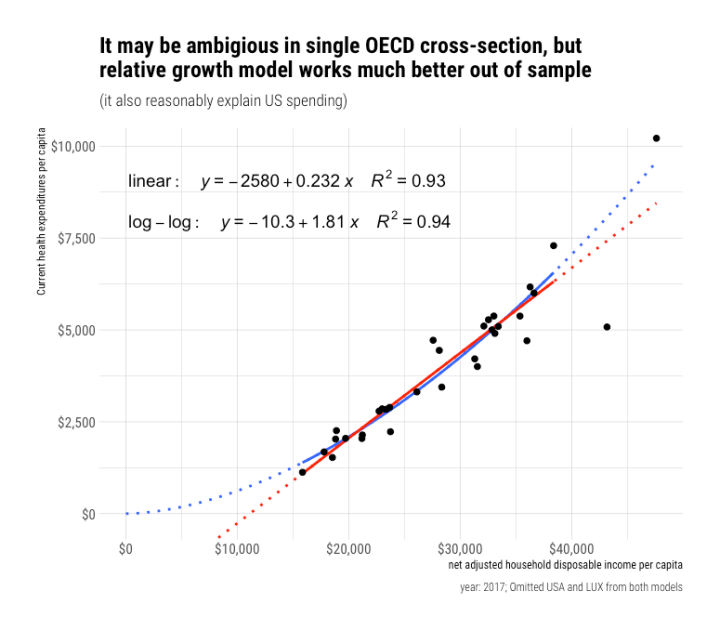 rcafdm_log_log_vs_linear_2017.png