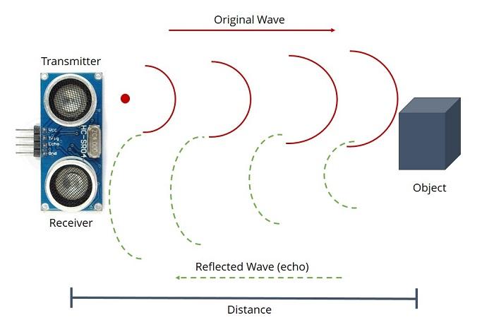 Ultrasonic Sensor Module HC-SR04 Distance Measuring Sensor for arduino