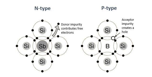 P-type_N-type