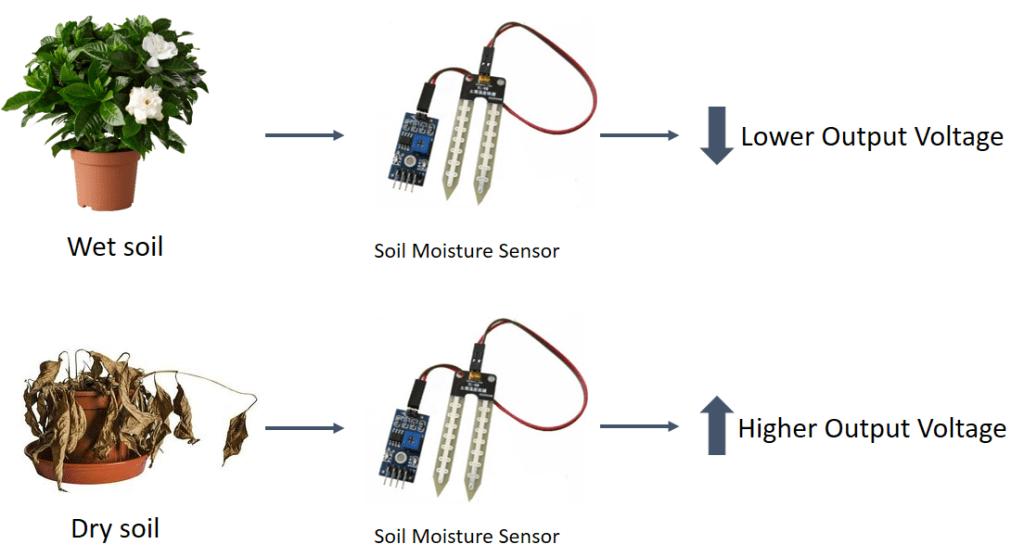 B572 Digital Outpu YL-69 Module Soil Humidity Hygrometer