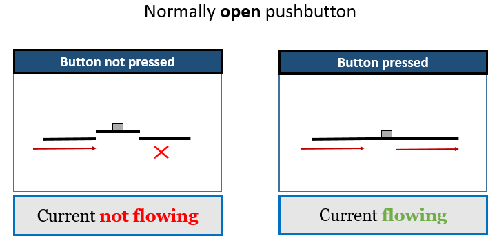 normally open pushbutton