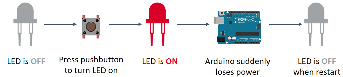 Arduino eeprom explained random nerd tutorials