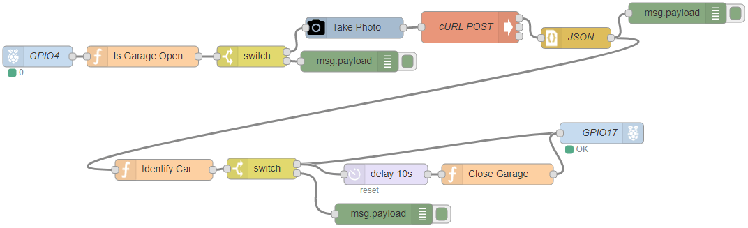 Car Plate Recognition System with Raspberry Pi and Node-RED | Random