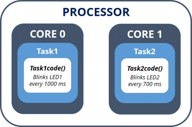 ESP32 Dual Core with Arduino IDE | Random Nerd Tutorials