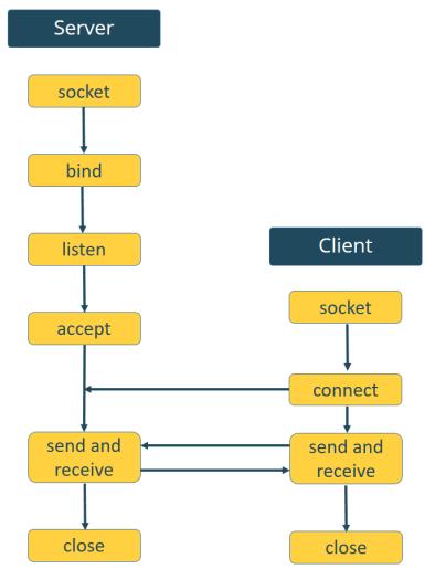python socket server and client