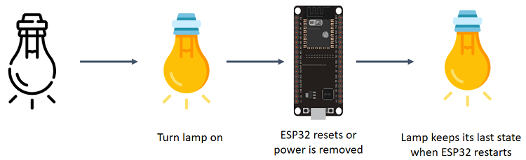 keep output last state after reset ESP32
