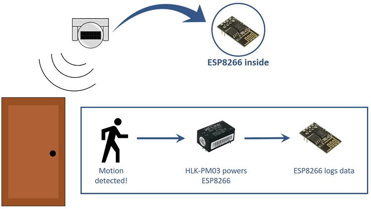 ESP8266 PIR Motion Sensor HLK-PM03