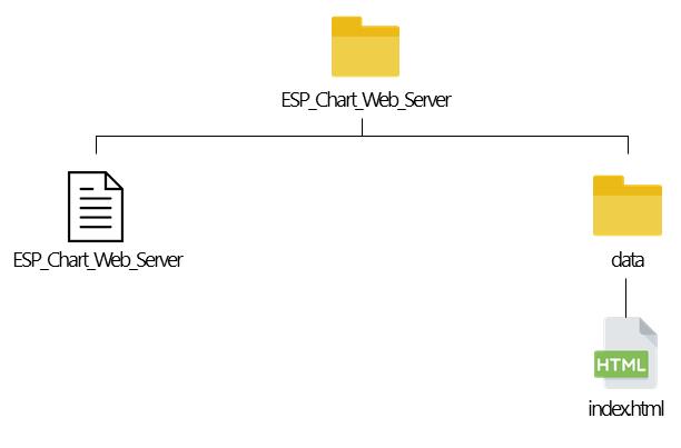 SPIFFS Web Server to Display Charts File Organization