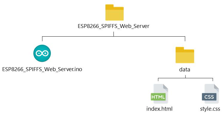 ESP8266 NodeMCU SPIFFS Web Server Files Directories