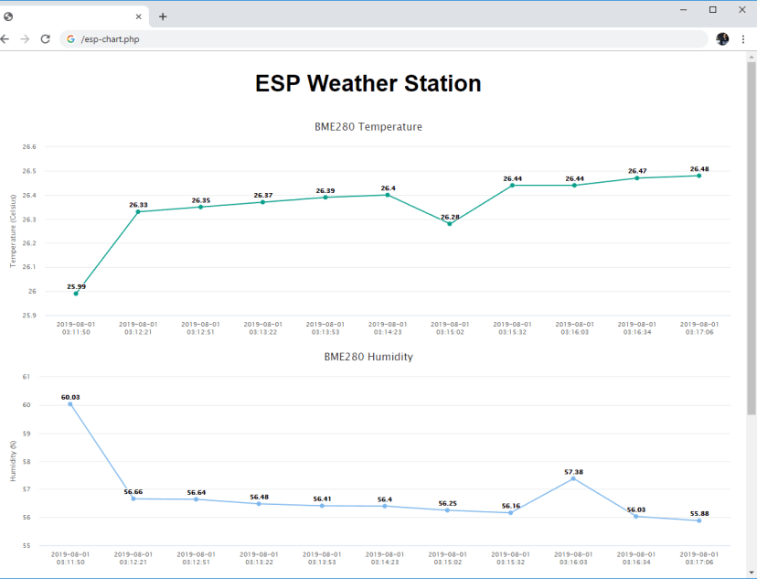 ESP32 ESP8266 View BME280 Sensor Readings (Temperature, Humidity, and Pressure) using PHPMyAdmin and SQL Database