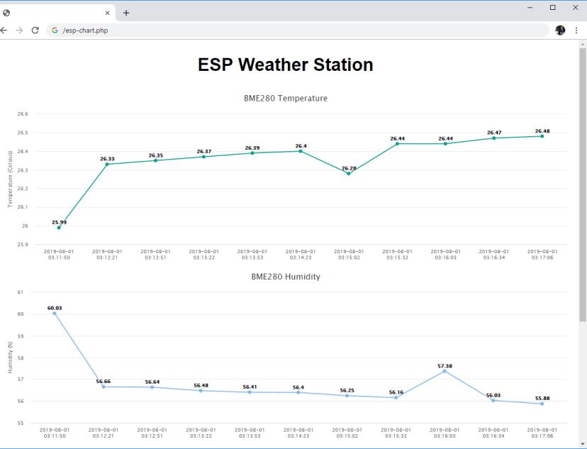 ESP32 ESP8266 View BME280 Sensor Readings (Temperature, Humidity, and Pressure) using PHPMyAdmin and SQL Database