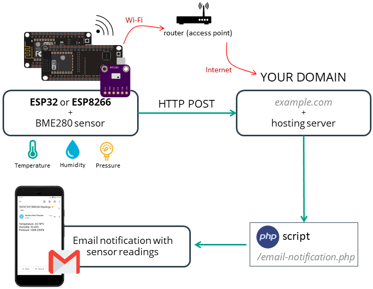 Hosting PHP Application to send email of ESP32 or ESP8266 BME280 Sensor Readings