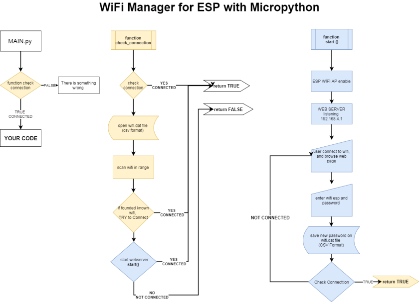 Wi-Fi Manager for ESP with MicroPython