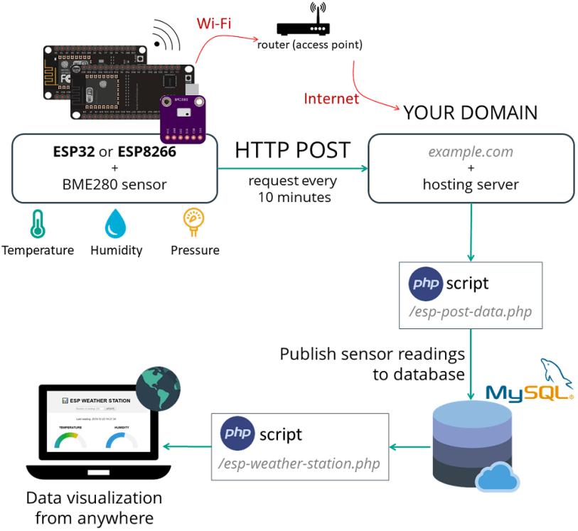 Hosting PHP Application and MySQL Database ESP32 ESP8266 Gauge weather station project overview