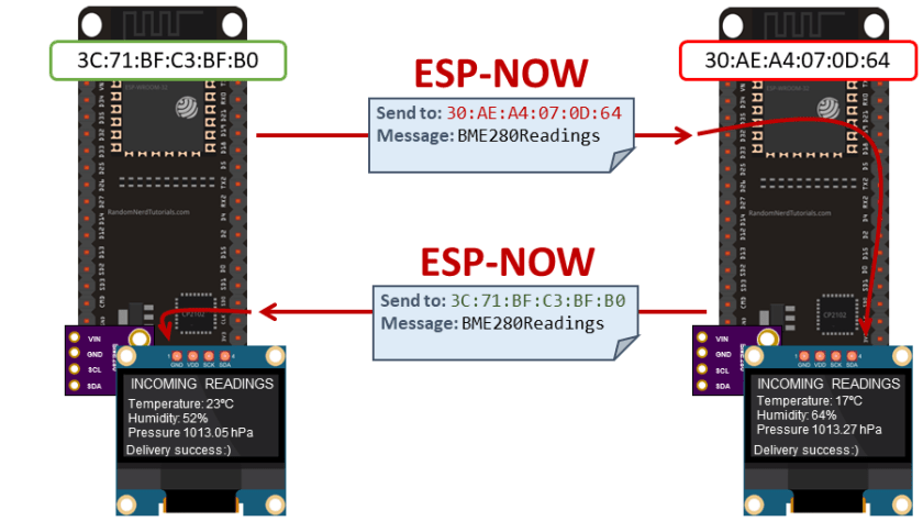 ESP-NOW Two-Way Communication - Send Sensor Readings Between Boards