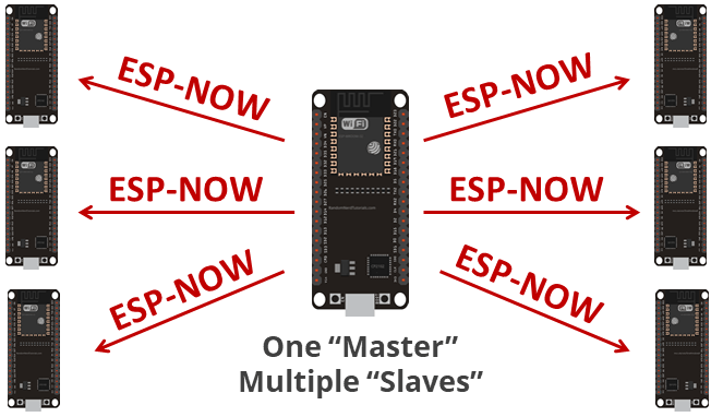 ESP-NOW master ESP32 sending data to multiple ESP32 slaves