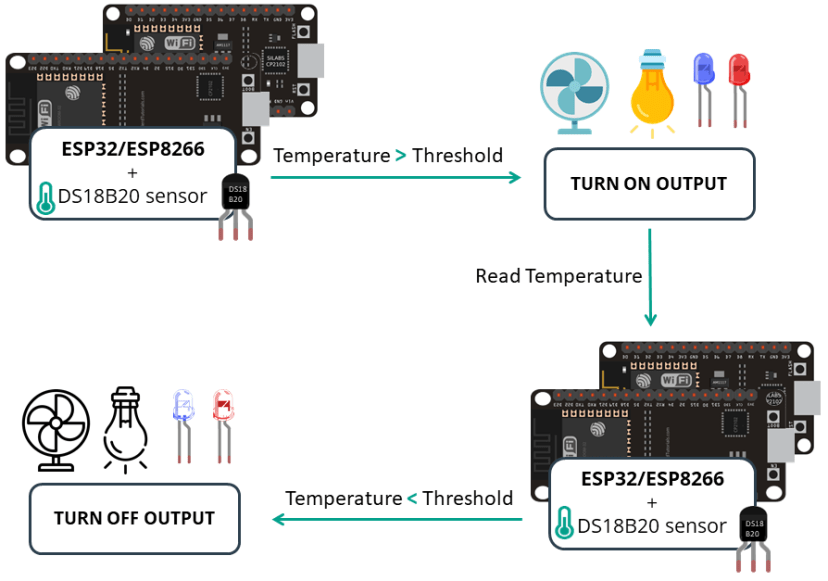 ESP32 ESP8266 Web Server with Temperature Threshold Value Project Overview