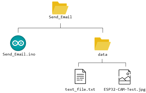 Folder structure files SPIFFS send attachments via email with ESP32