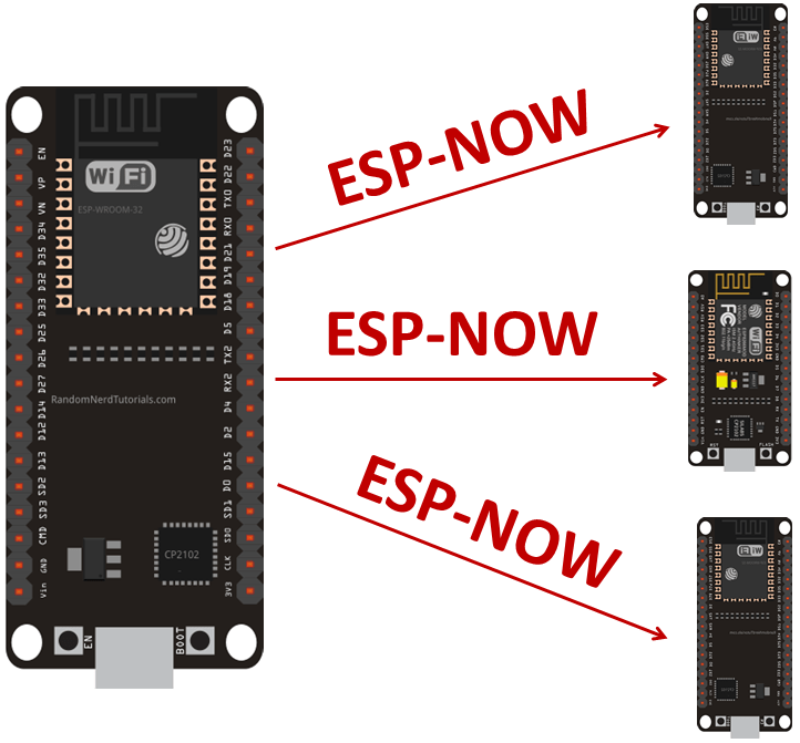 ESP-NOW with ESP32: Send Data to Multiple Boards (one-to-many) Project Overview
