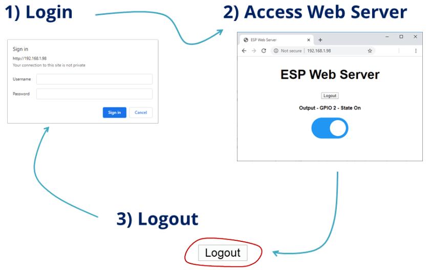 ESP32 ESP8266 NodeMCU Password Protected Web Server Project Overview