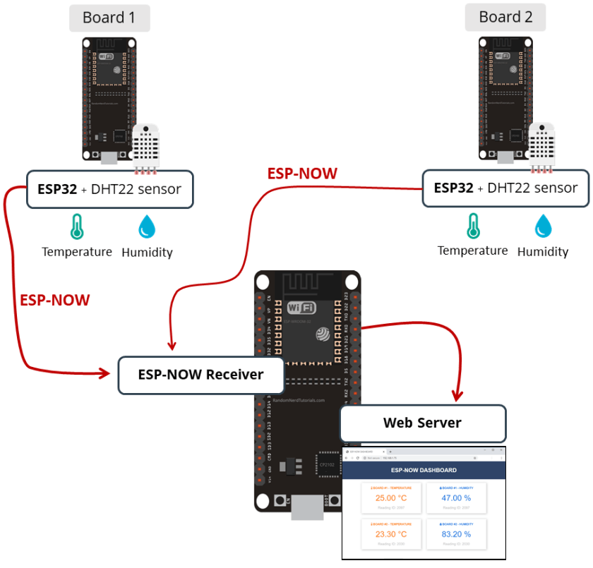 ESP-NOW Receiver Web Server and ESP32 boards sending temperature humidity readings with ESP-NOW