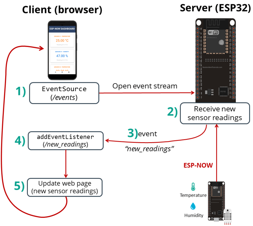 ESP32 ESP-NOW Web Server Sensor Dashboard Project Overview