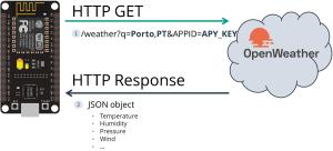 HTTP GET Open Weather Map ESP8266 NodeMCU
