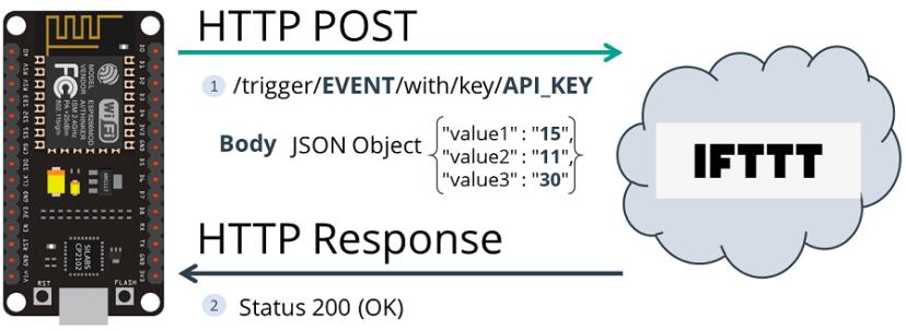 HTTP POST IFTTT ESP8266 NodeMCU