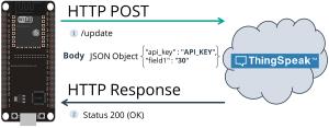 HTTP POST ThingSpeak ESP32
