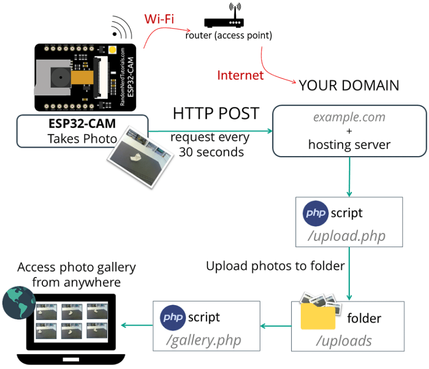 ESP32-CAM Camera Board Send Photo Image to Cloud Server PHP gallery Script Arduino