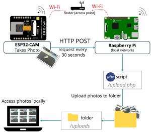 ESP32-CAM Camera Board Send Photo Image to Raspberry Pi LAMP Server PHP Script Arduino
