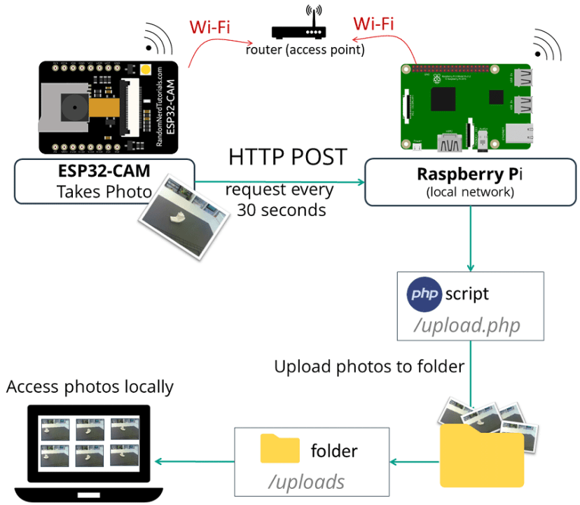 ESP32-CAM Camera Board Send Photo Image to Raspberry Pi LAMP Server PHP Script Arduino