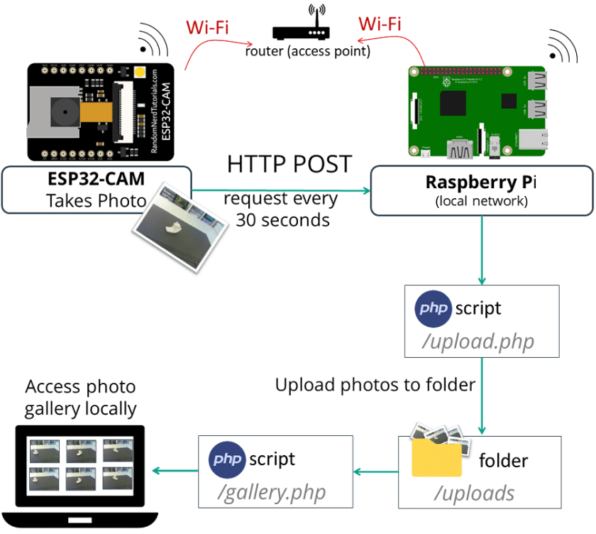 ESP32-CAM Camera Board Send Photo Image to Raspberry Pi LAMP Server PHP gallery Script Arduino