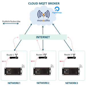 ESP32 ESP8266 Digital Ocean MQTT Mosquitto Broker Overview