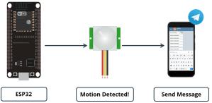 ESP32 with PIR Motion Sensor Send Message Notification to Telegram using Arduino IDE