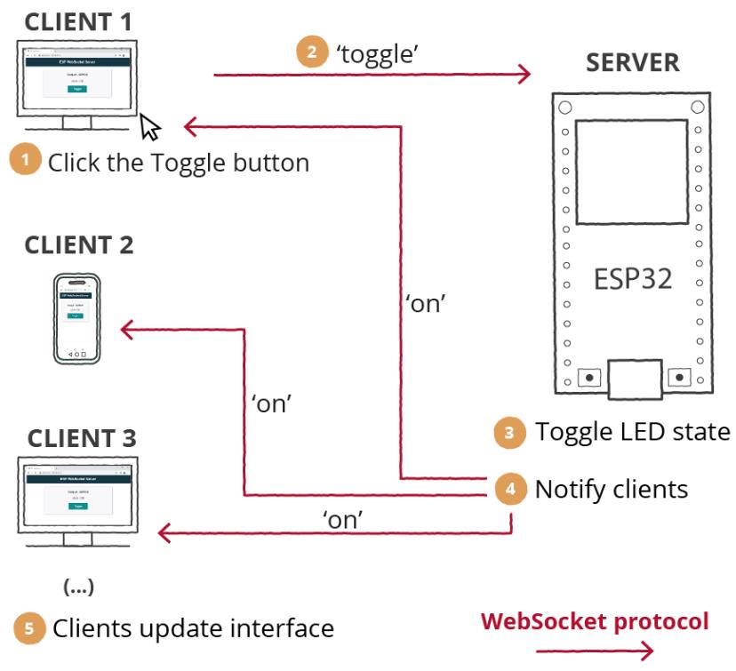 ESP32 WebSocket Web Server Update All Clients How it Works