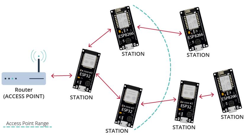 ESP-MESH Network ESP32 ESP8266i