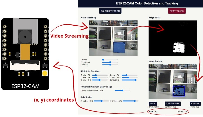 ESP32-CAm Color Tracking OpenCVJS Project Overview